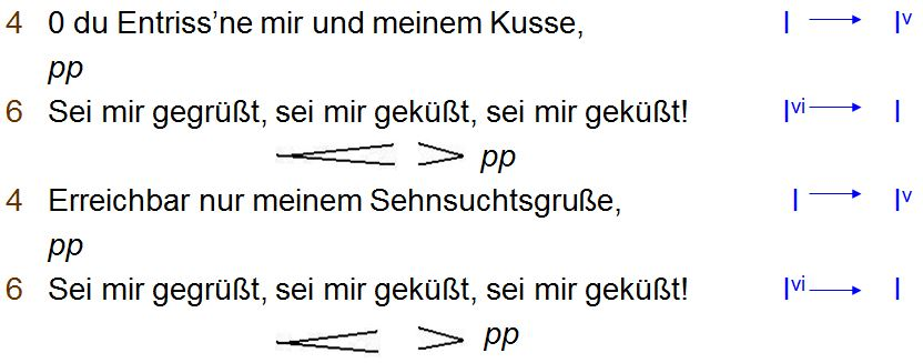Outline of the phrase lengths, tonal structure and dynamics in Schubert's setting of the first stanza.